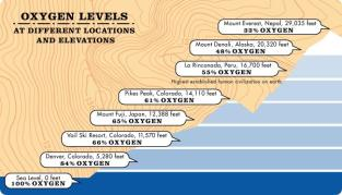 Oxygen Amounts at Altitude